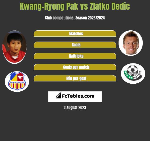 Kwang-Ryong Pak vs Zlatko Dedic h2h player stats