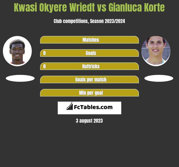 Kwasi Okyere Wriedt vs Gianluca Korte h2h player stats