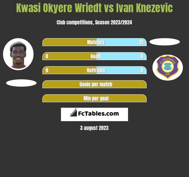 Kwasi Okyere Wriedt vs Ivan Knezevic h2h player stats