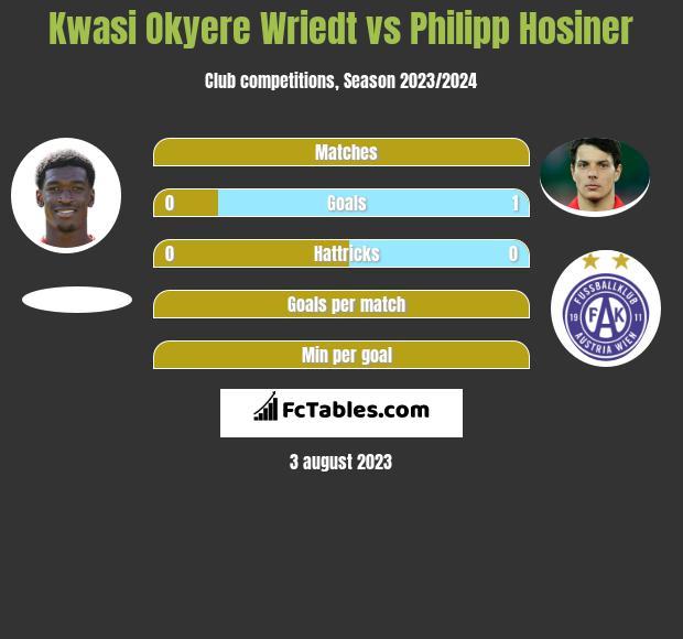 Kwasi Okyere Wriedt vs Philipp Hosiner h2h player stats