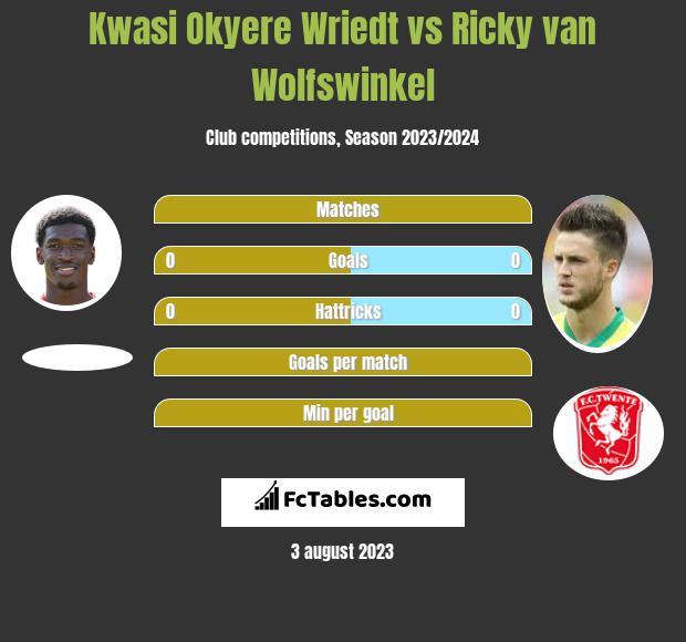 Kwasi Okyere Wriedt vs Ricky van Wolfswinkel h2h player stats