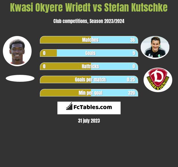 Kwasi Okyere Wriedt vs Stefan Kutschke h2h player stats