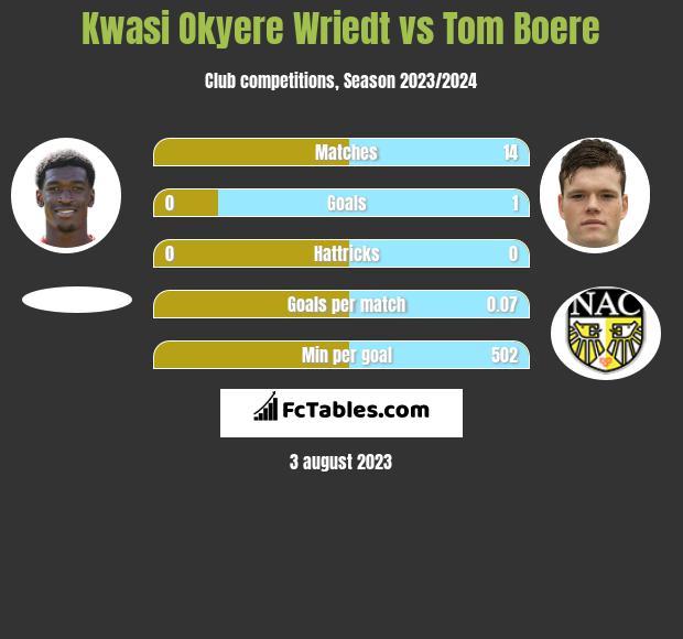 Kwasi Okyere Wriedt vs Tom Boere h2h player stats