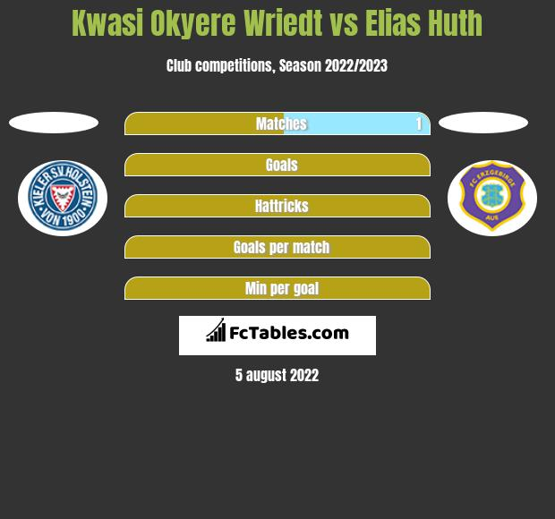 Kwasi Okyere Wriedt vs Elias Huth h2h player stats