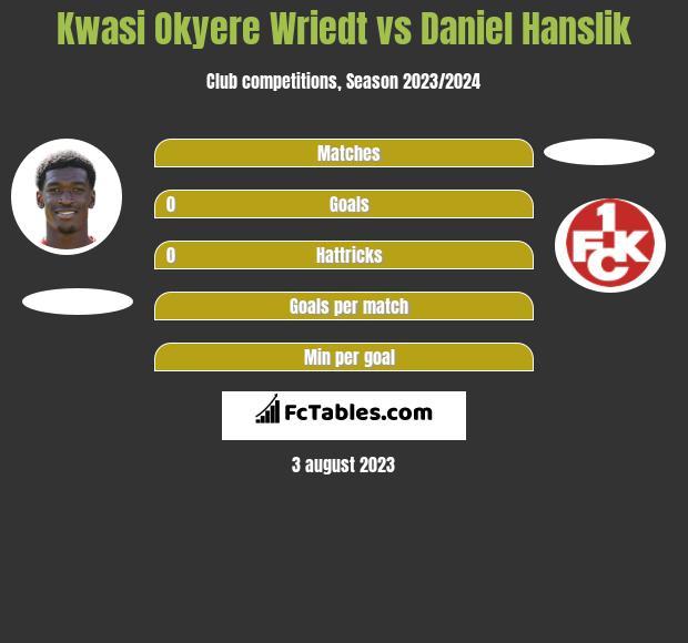 Kwasi Okyere Wriedt vs Daniel Hanslik h2h player stats