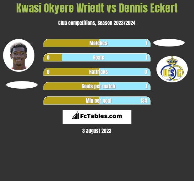 Kwasi Okyere Wriedt vs Dennis Eckert h2h player stats