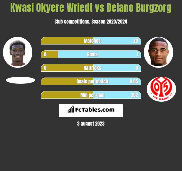 Kwasi Okyere Wriedt vs Delano Burgzorg h2h player stats