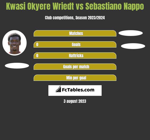 Kwasi Okyere Wriedt vs Sebastiano Nappo h2h player stats