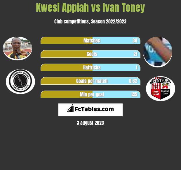 Kwesi Appiah vs Ivan Toney infographic
