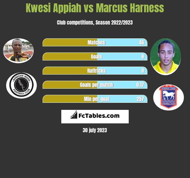 Kwesi Appiah vs Marcus Harness infographic