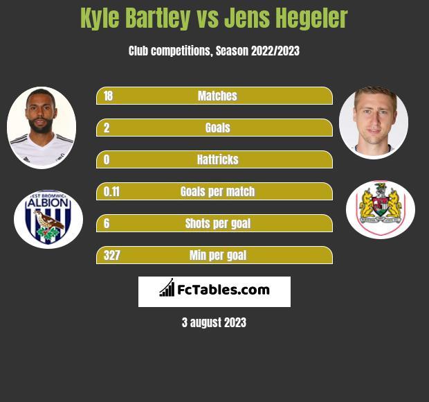 Kyle Bartley vs Jens Hegeler infographic