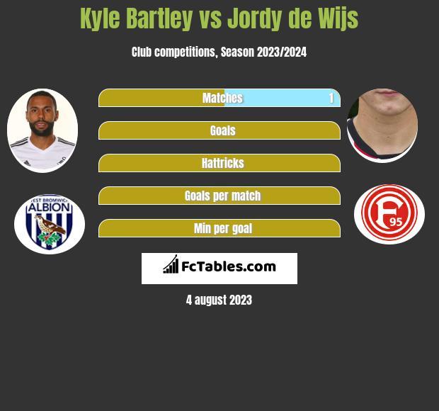 Kyle Bartley vs Jordy de Wijs infographic