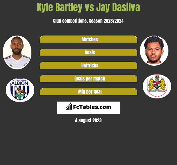 Kyle Bartley vs Jay Dasilva infographic