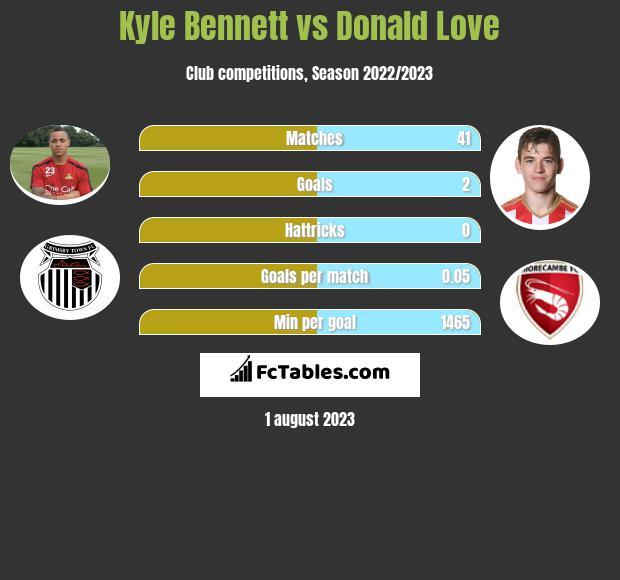 Kyle Bennett vs Donald Love infographic
