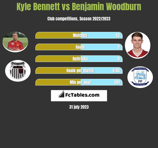 Kyle Bennett vs Benjamin Woodburn infographic