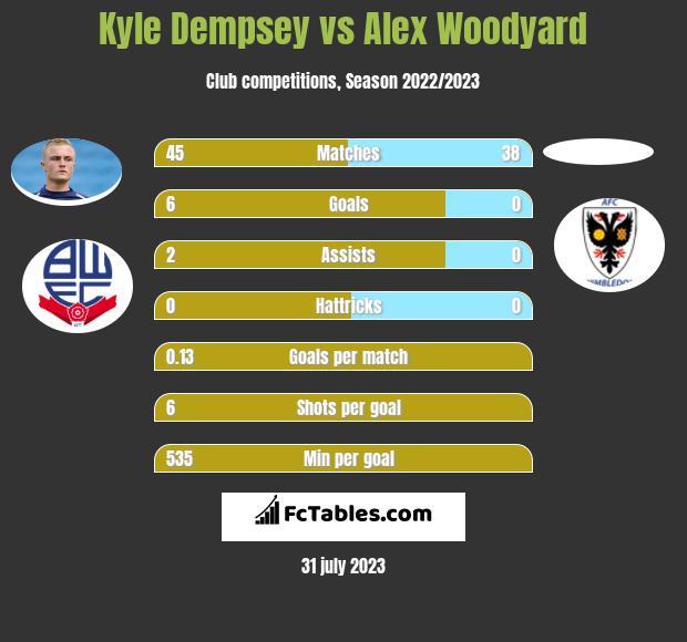 Kyle Dempsey vs Alex Woodyard infographic