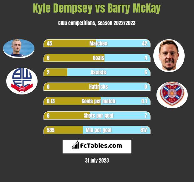 Kyle Dempsey vs Barry McKay infographic