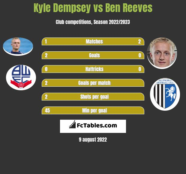 Kyle Dempsey vs Ben Reeves infographic