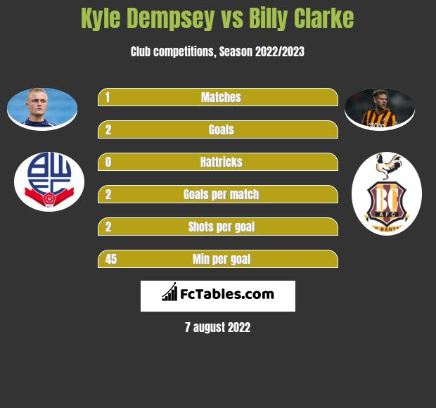 Kyle Dempsey vs Billy Clarke infographic