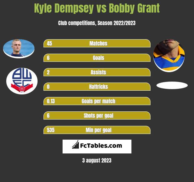 Kyle Dempsey vs Bobby Grant infographic