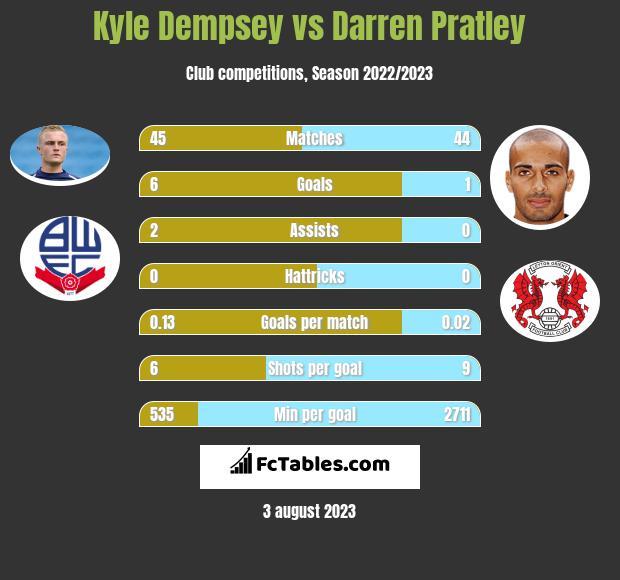 Kyle Dempsey vs Darren Pratley infographic