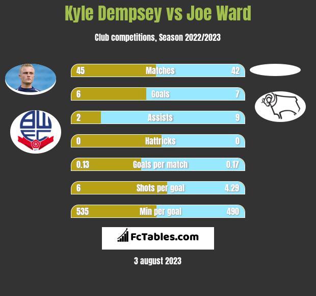 Kyle Dempsey vs Joe Ward infographic