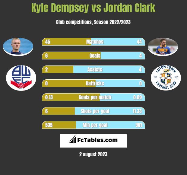 Kyle Dempsey vs Jordan Clark infographic