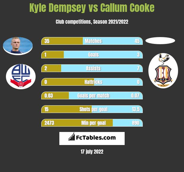 Kyle Dempsey infographic statistics for Peterborough