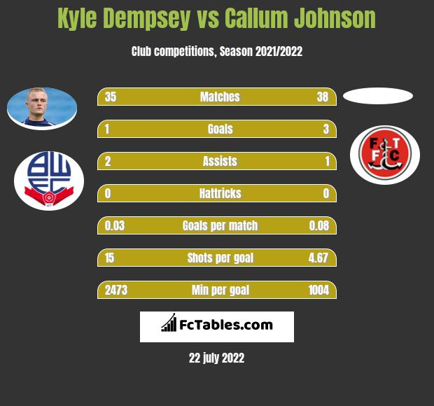 Kyle Dempsey vs Callum Johnson infographic