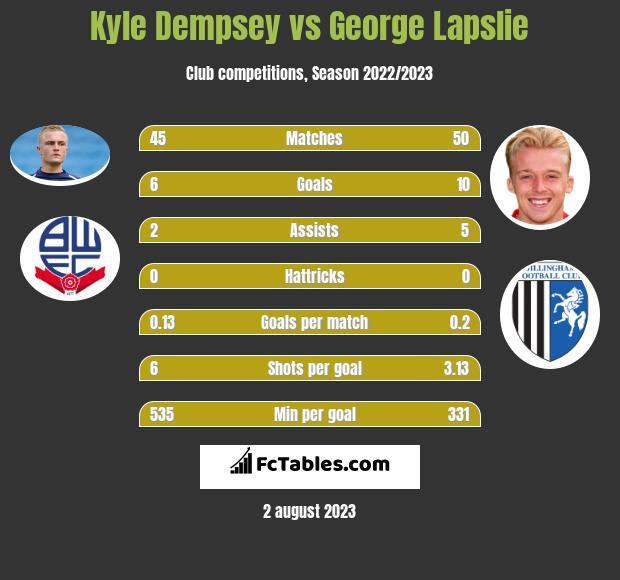 Kyle Dempsey vs George Lapslie infographic