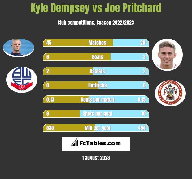 Kyle Dempsey vs Joe Pritchard infographic