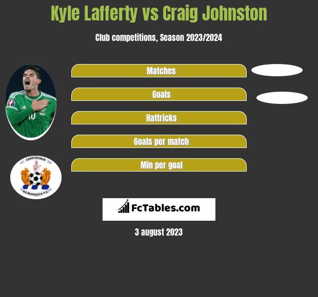 Kyle Lafferty vs Craig Johnston infographic