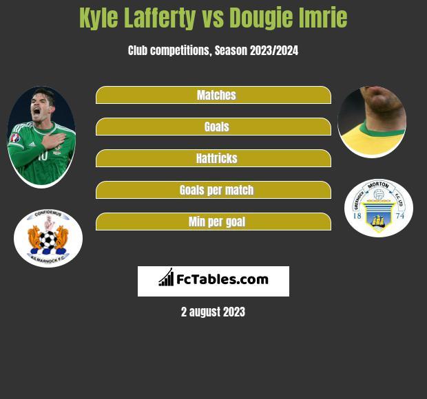 Kyle Lafferty vs Dougie Imrie h2h player stats