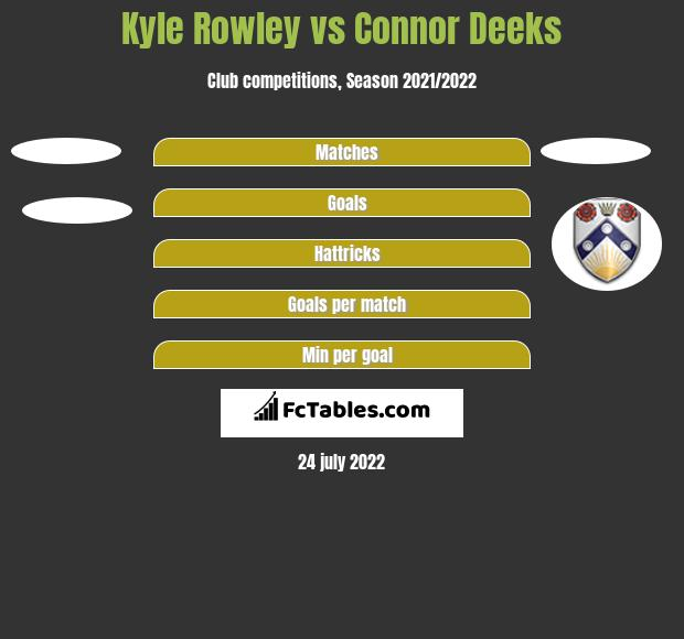 Kyle Rowley vs Connor Deeks h2h player stats