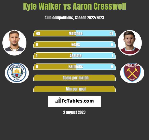 Kyle Walker vs Aaron Cresswell infographic