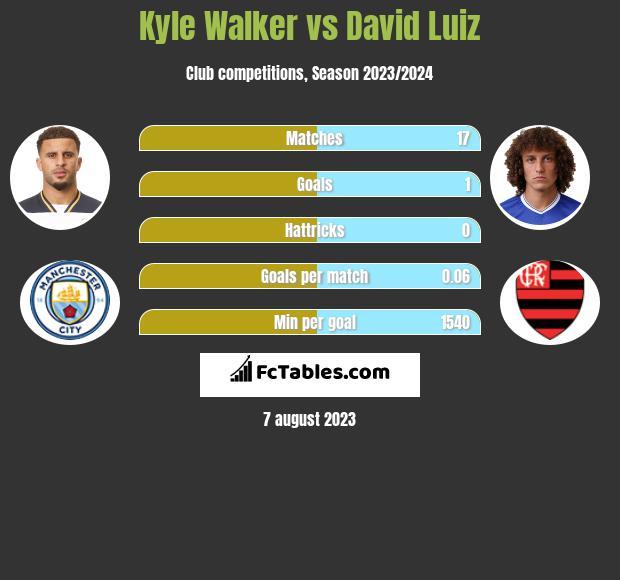 Kyle Walker vs David Luiz infographic