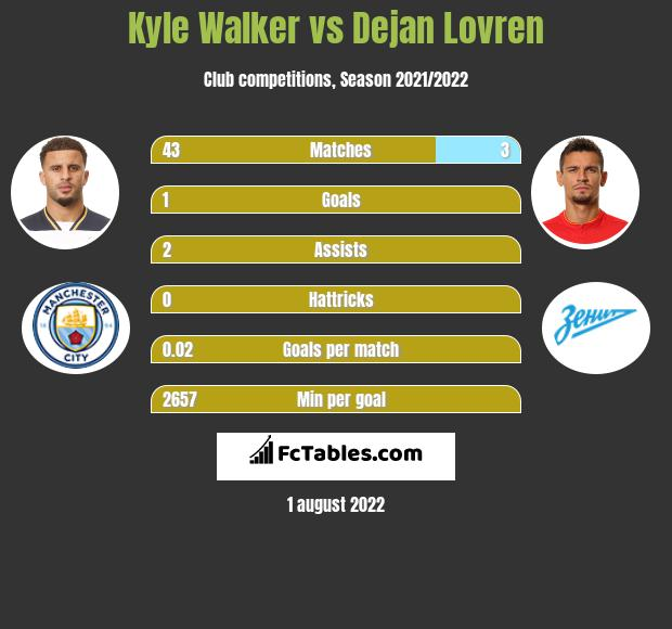 Kyle Walker vs Dejan Lovren infographic