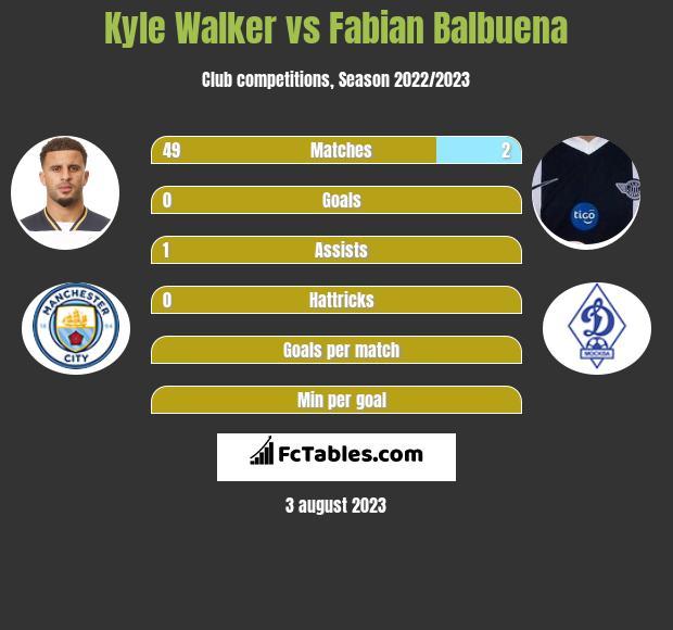 Kyle Walker vs Fabian Balbuena infographic