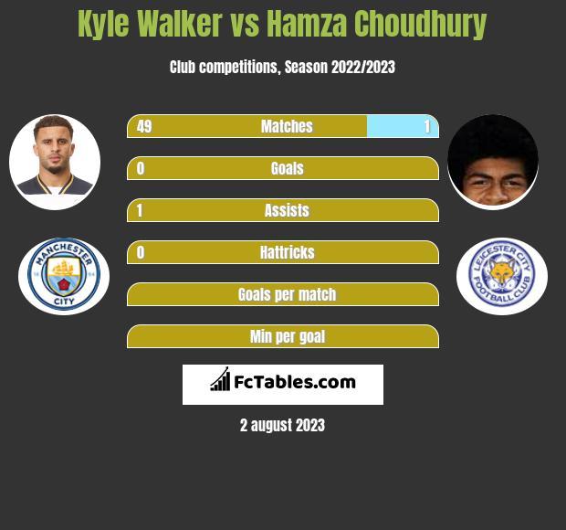 Kyle Walker vs Hamza Choudhury infographic