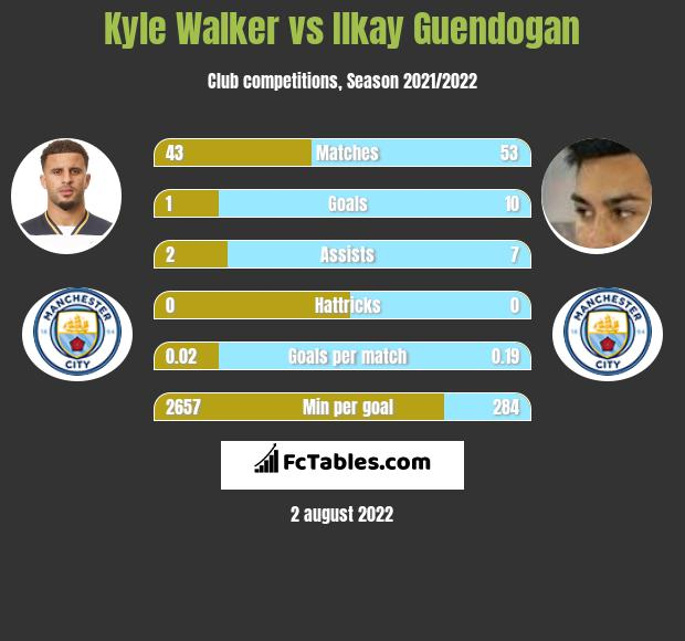 Kyle Walker infographic statistics for Manchester City