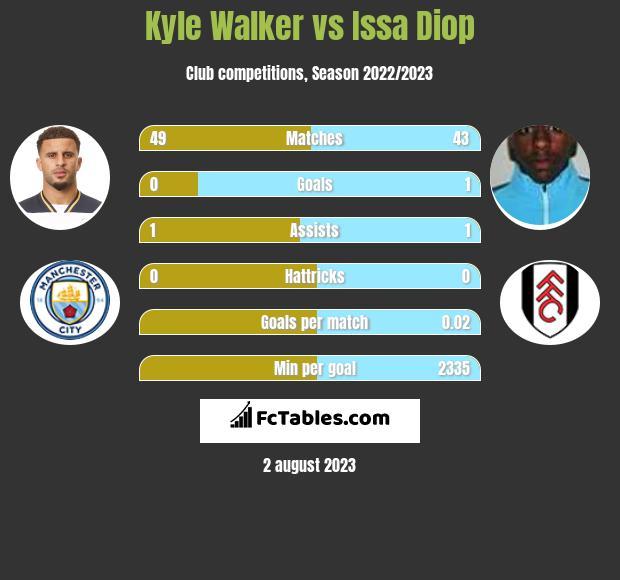 Kyle Walker vs Issa Diop infographic
