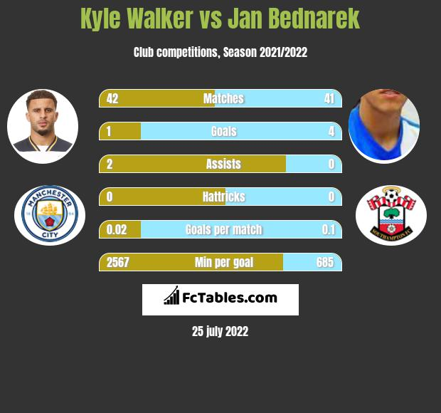 Kyle Walker infographic statistics for Southampton