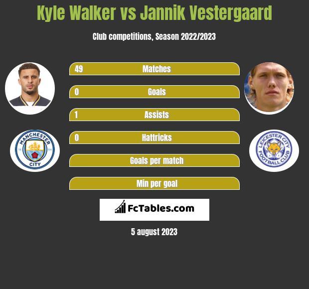 Kyle Walker vs Jannik Vestergaard infographic