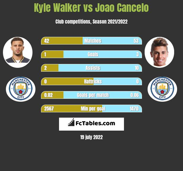 Kyle Walker vs Joao Cancelo infographic