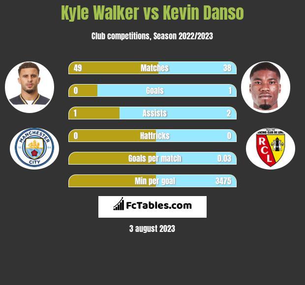 Kyle Walker vs Kevin Danso infographic