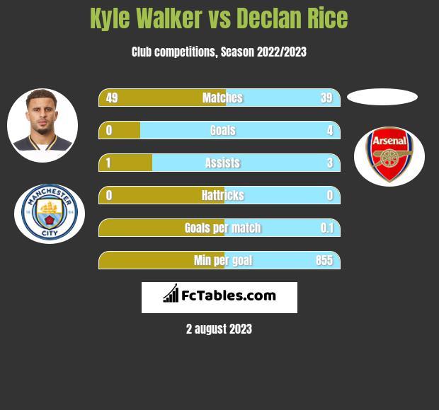 Kyle Walker vs Declan Rice infographic