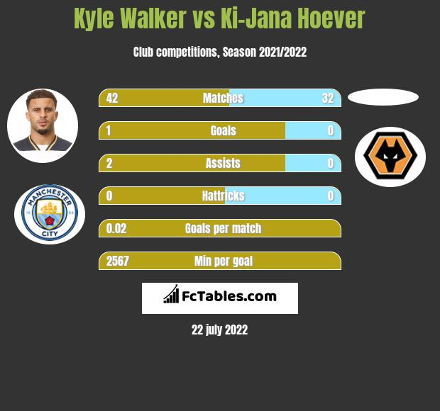 Kyle Walker vs Ki-Jana Hoever infographic