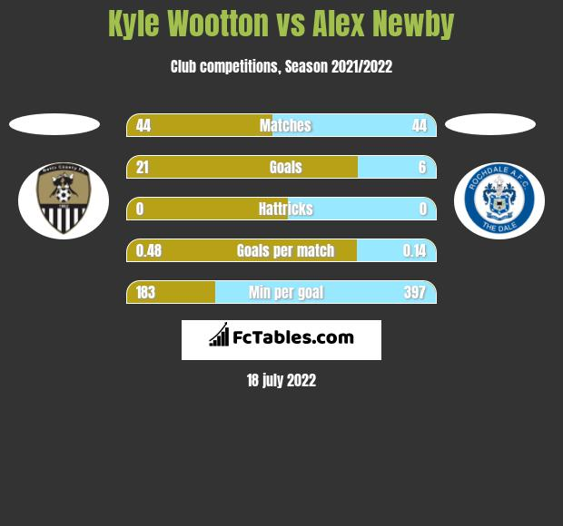 Kyle Wootton vs Alex Newby h2h player stats
