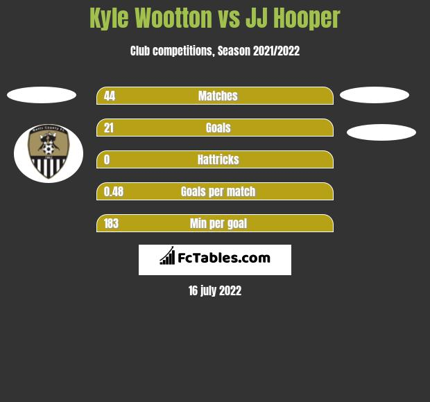 Kyle Wootton vs JJ Hooper h2h player stats