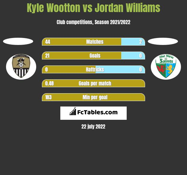 Kyle Wootton vs Jordan Williams h2h player stats